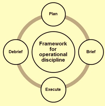 framework-of-operational-disciline