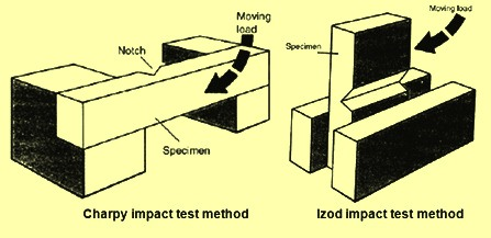 charpy-and-izod-impact-test