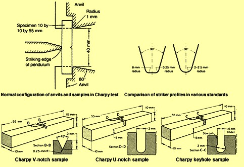 normal-configuration-of-charpy-impact-test