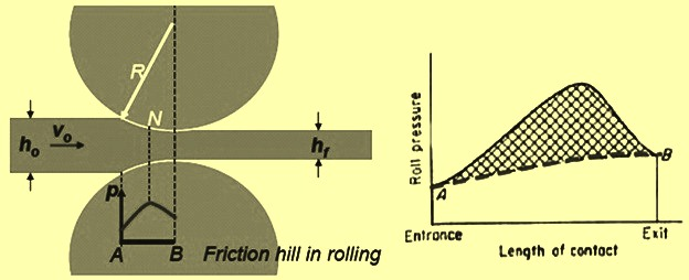 distribution-of-roll-pressure
