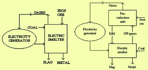 Concepts of single and two stage processes utilizing elecricity and coal