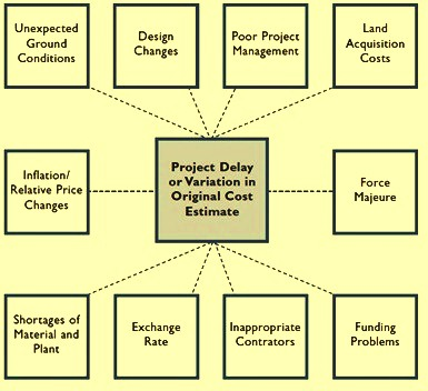 factors causing variation in the project cost