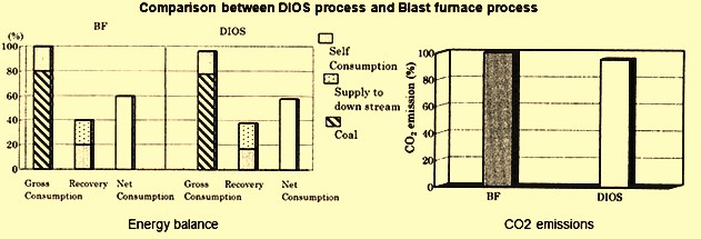 Comparison of DIOS and BF processes