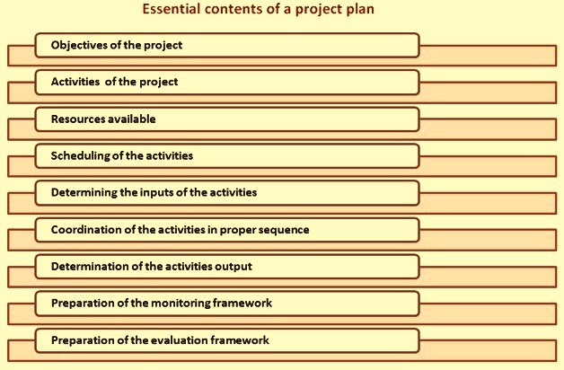 Essential content of a project plan