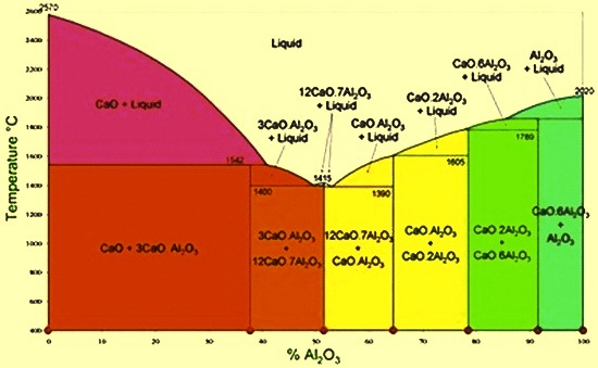 Phase diagram for calcium aluminate system