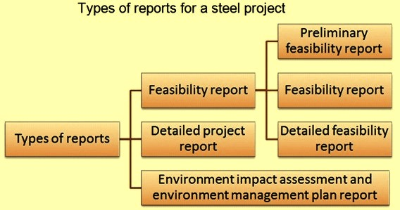 Types of reports for steel project