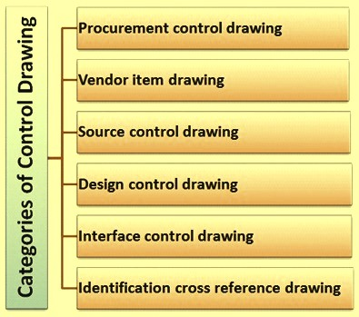 categories of control drawings