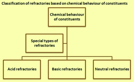 Classification of refractories based on chemical behaviour of constituents