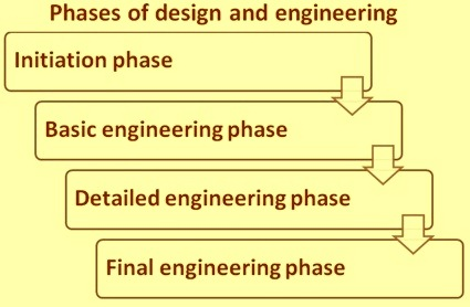 Phases of design and engineering activities