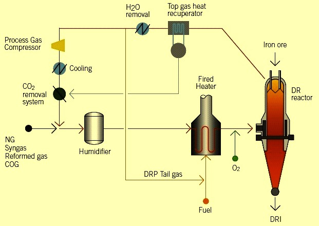 Schematic process flow for HYL ZR process
