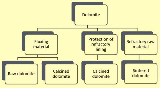 beste website Volumen groß baby Dolomite – Its Processing and Application in Iron and Steel ...