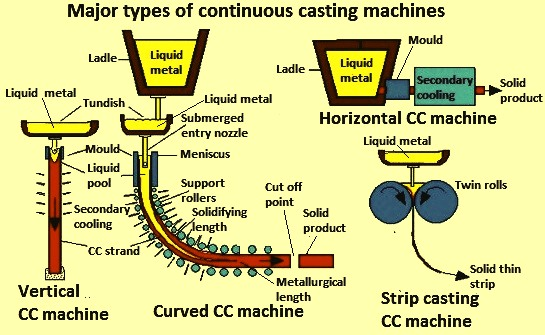 Continuous Casting Machines and their Types – IspatGuru