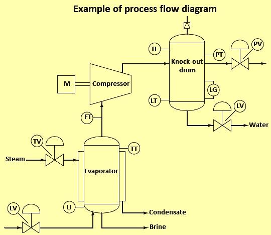 Instrumentation Diagrams Ispatguru